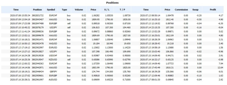 Trades 13 to 17 July